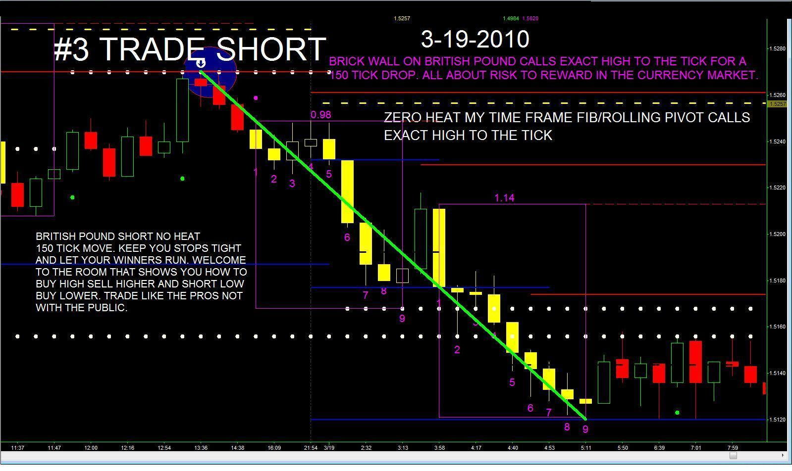 Day trade futures options