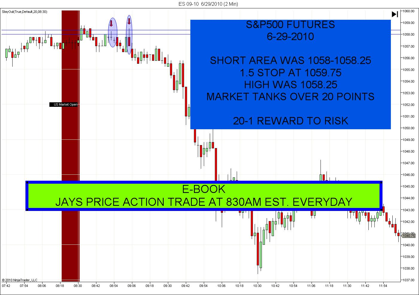 Day trading futures options